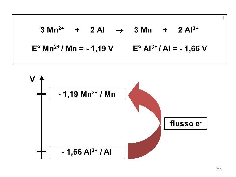 E° Mn2+ / Mn = - 1,19 V E° Al3+ / Al = - 1,66 V