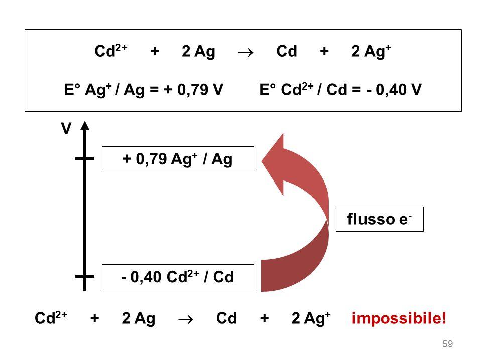 E° Ag+ / Ag = + 0,79 V E° Cd2+ / Cd = - 0,40 V