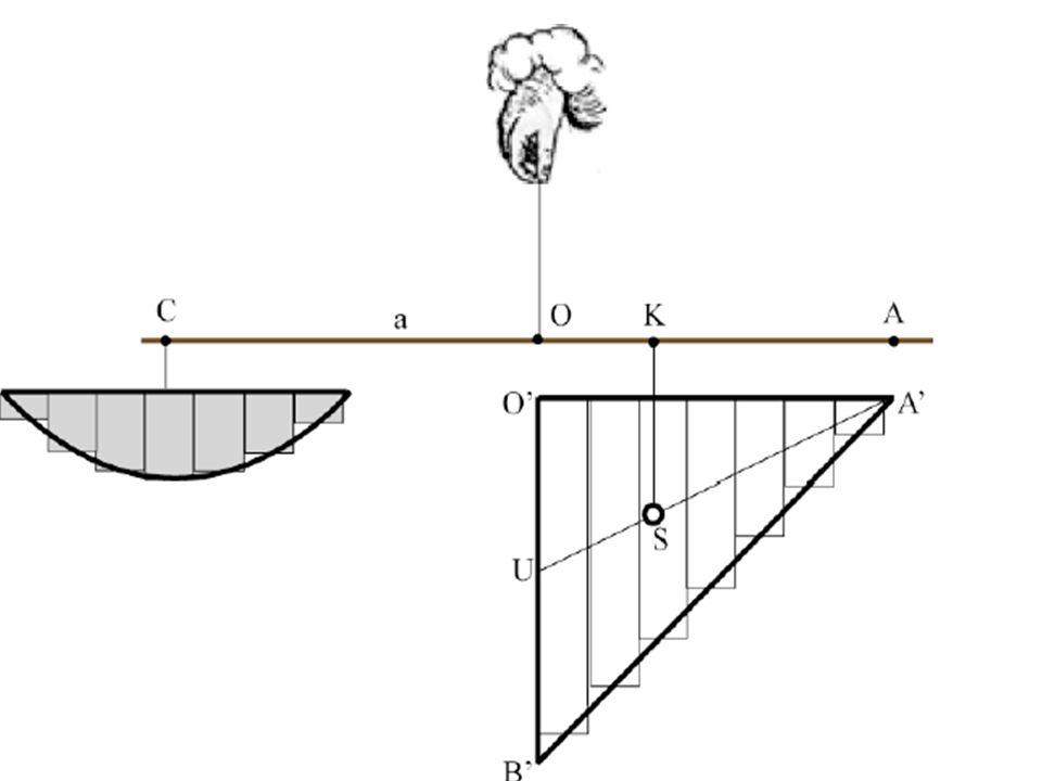 Questo centro di gravità, capace di annullare, se sostenuto, gli sbilanciamenti provocati dal peso, esercita il suo potere di equilibrio sulla infinità dei segmenti rettilinei di cui si può immaginare composto rispettivamente il triangolo ed il segmento parabolico.