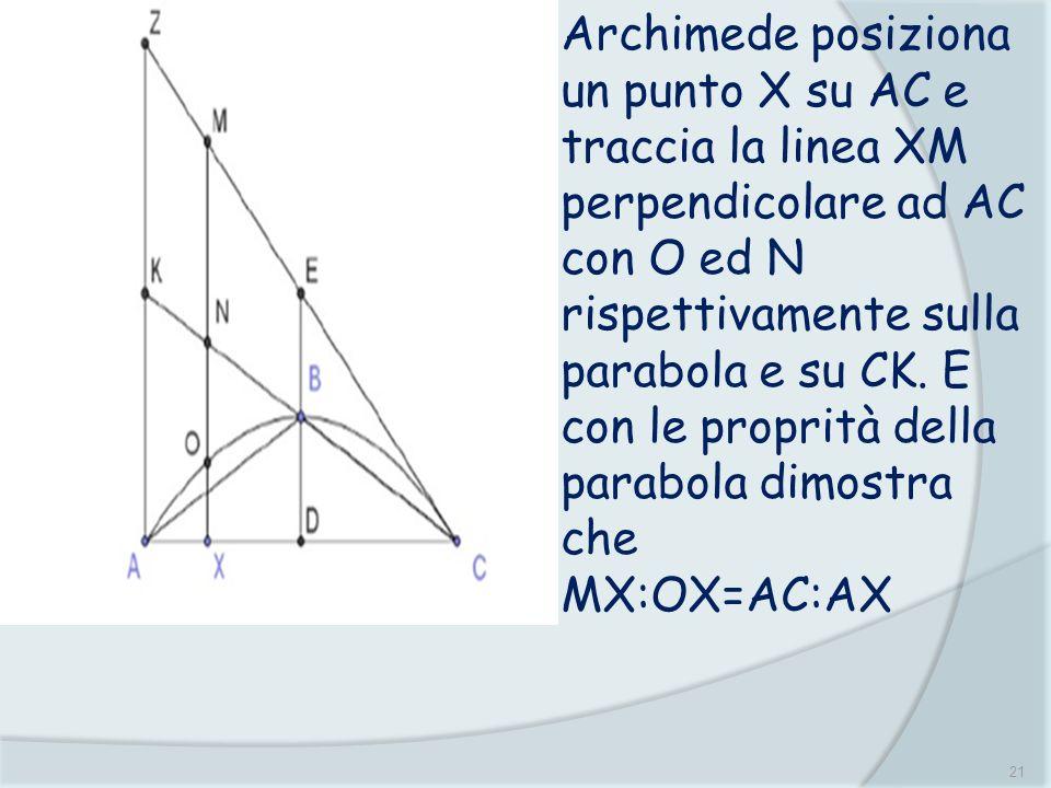 Archimede posiziona un punto X su AC e traccia la linea XM perpendicolare ad AC con O ed N rispettivamente sulla parabola e su CK. E con le proprità della parabola dimostra che