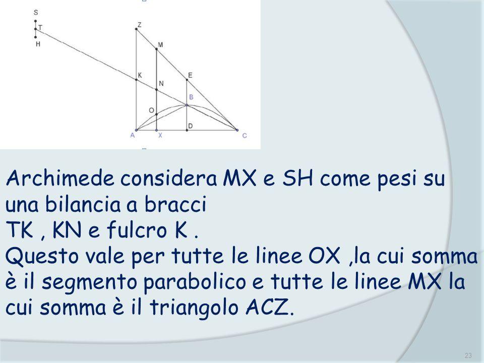Archimede considera MX e SH come pesi su una bilancia a bracci