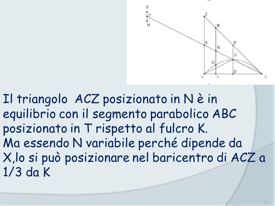 Il triangolo ACZ posizionato in N è in equilibrio con il segmento parabolico ABC posizionato in T rispetto al fulcro K.