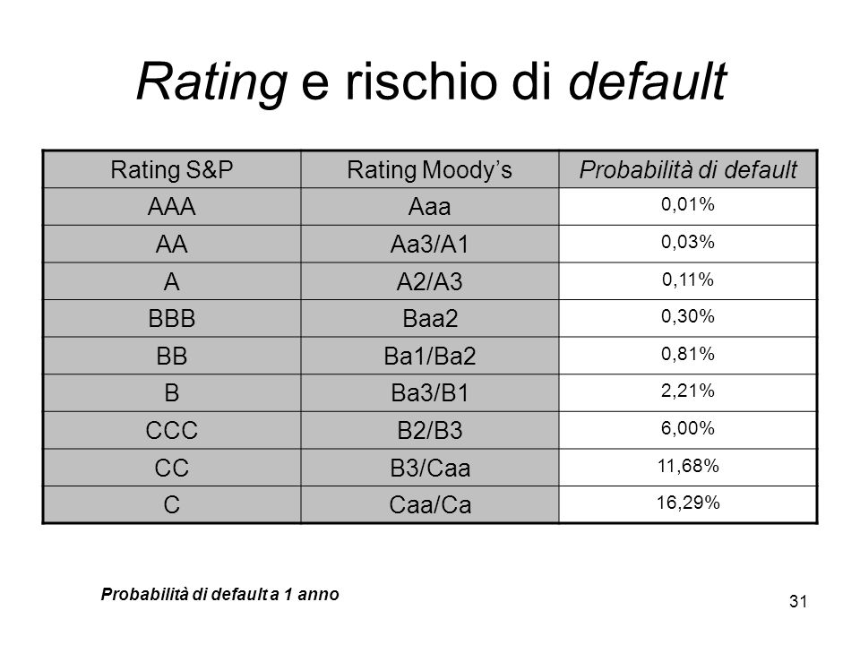 Rating e rischio di default
