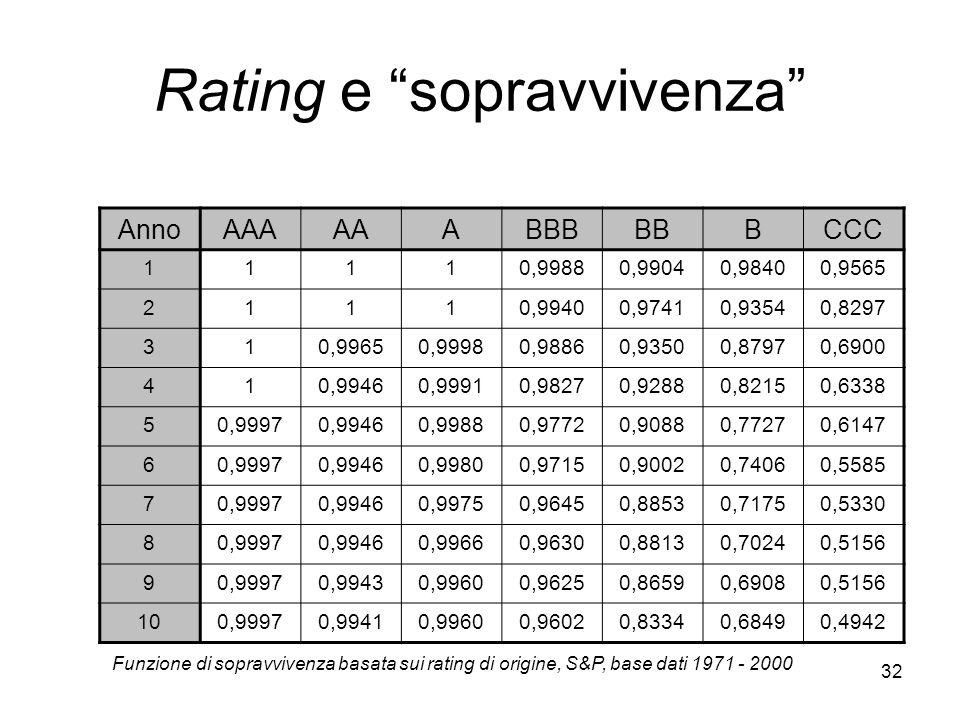 Rating e sopravvivenza