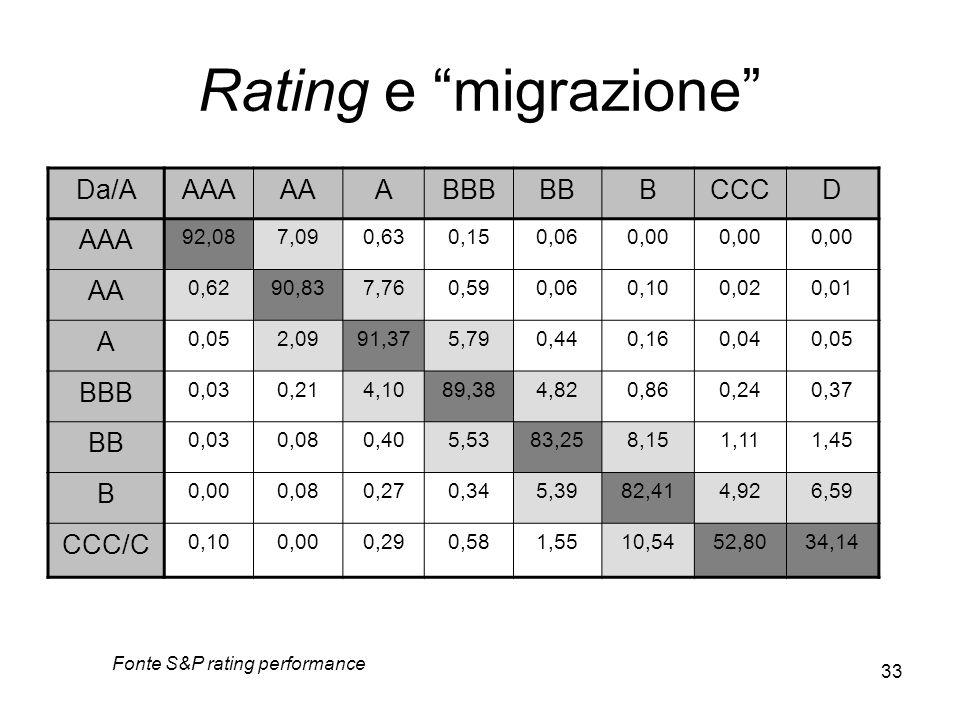 Rating e migrazione Da/A AAA AA A BBB BB B CCC D CCC/C 92,08 7,09