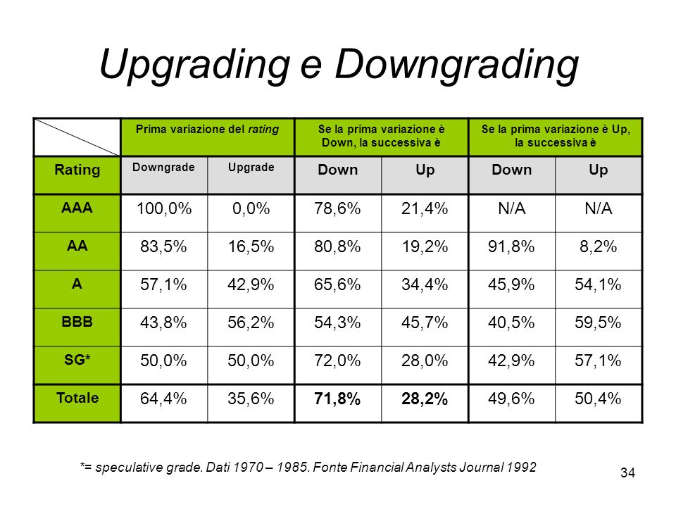 Upgrading e Downgrading