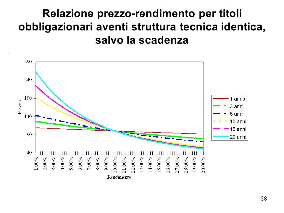 Relazione prezzo-rendimento per titoli obbligazionari aventi struttura tecnica identica, salvo la scadenza