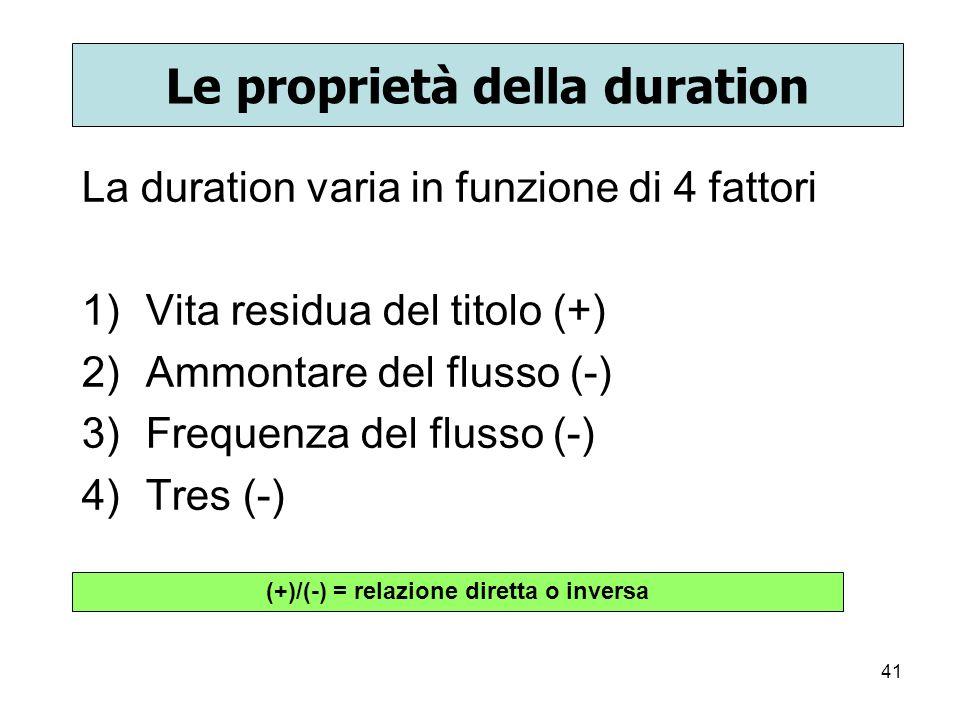 Le proprietà della duration