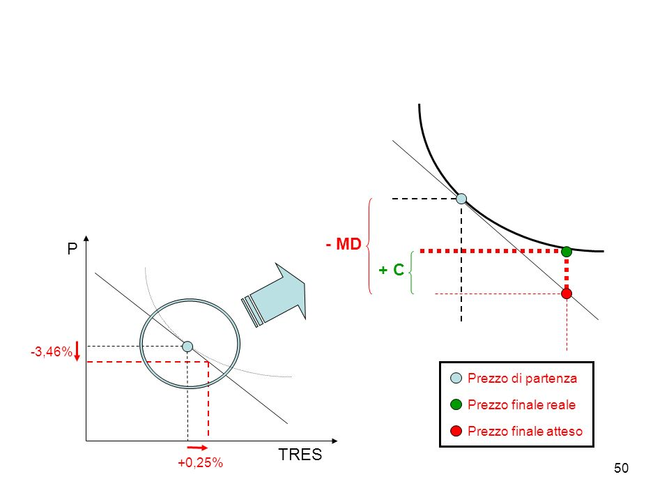 - MD P + C TRES -3,46% Prezzo di partenza Prezzo finale reale