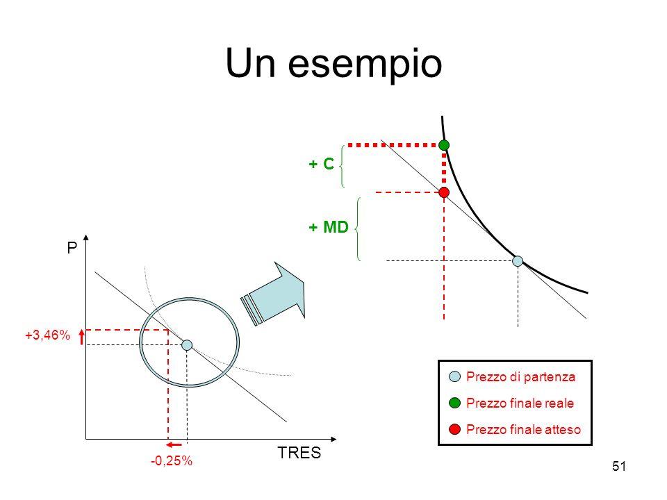 Un esempio + C + MD P TRES +3,46% Prezzo di partenza