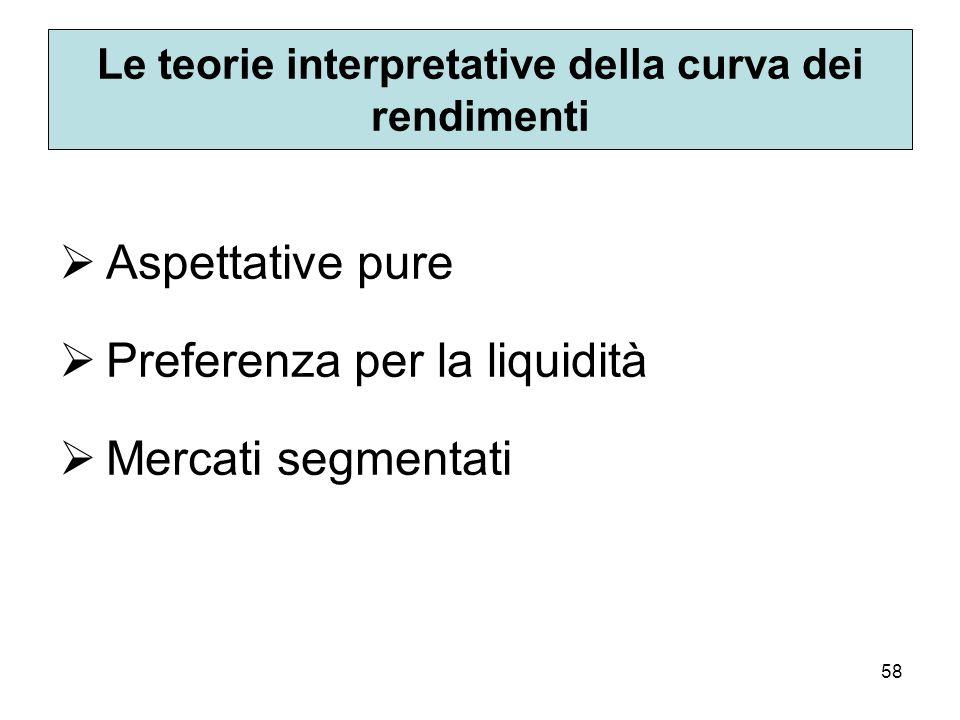 Le teorie interpretative della curva dei rendimenti