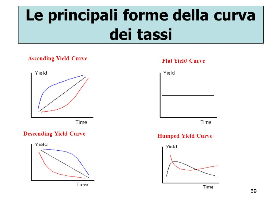 Le principali forme della curva dei tassi