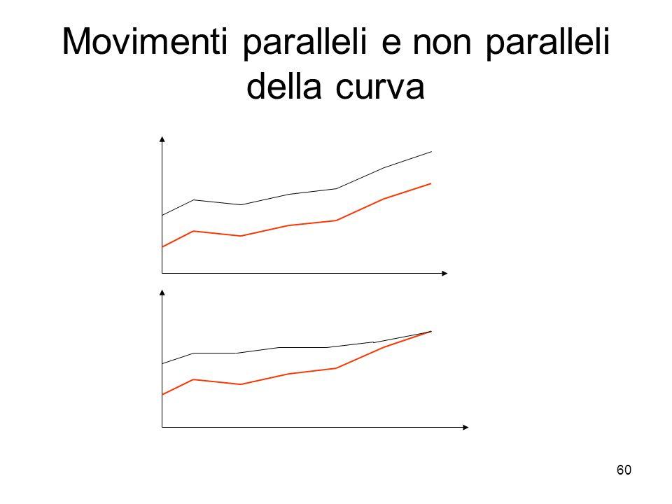 Movimenti paralleli e non paralleli della curva