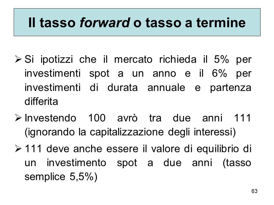 Il tasso forward o tasso a termine