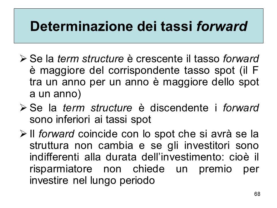 Determinazione dei tassi forward