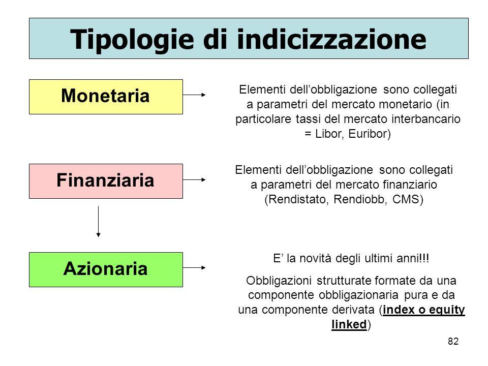 Tipologie di indicizzazione
