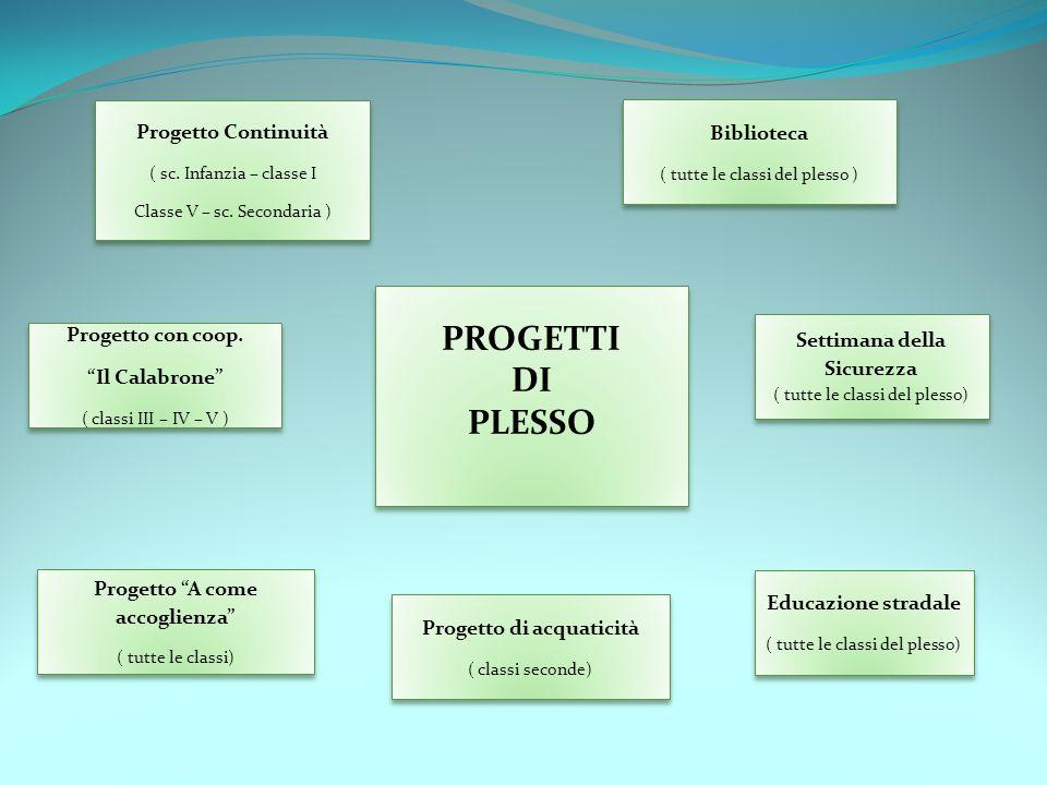 PROGETTI DI PLESSO Progetto Continuità Biblioteca Progetto con coop.