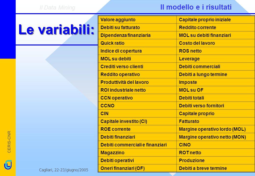 Le variabili: Il Data Mining Il modello e i risultati Valore aggiunto