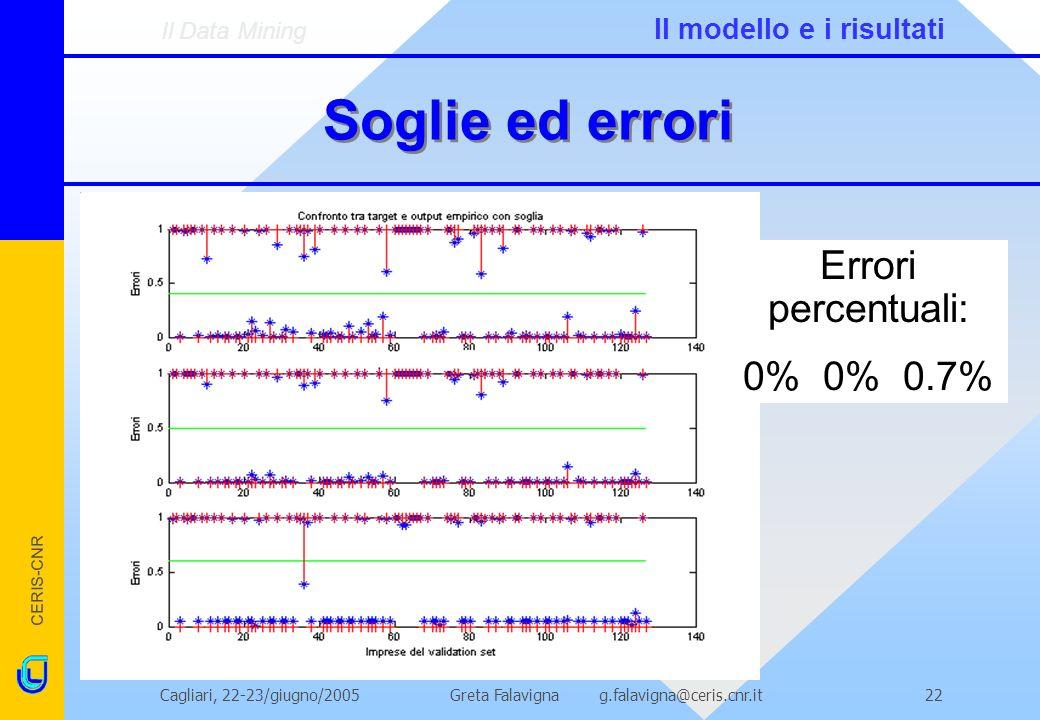Soglie ed errori Errori percentuali: 0% 0% 0.7%