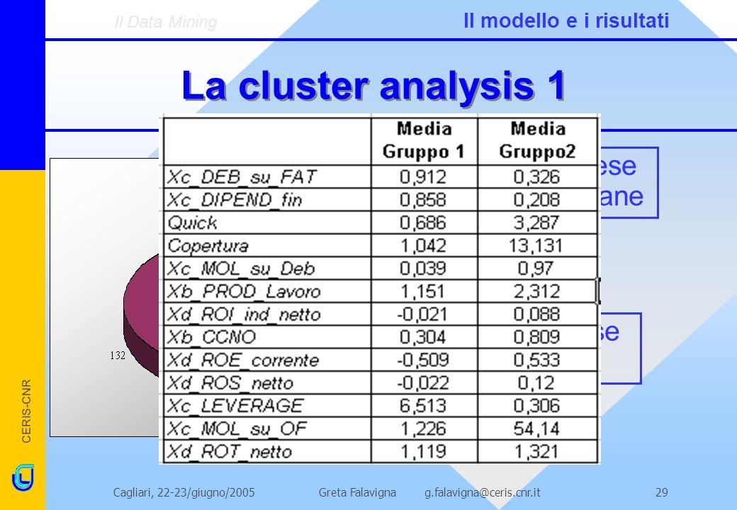 La cluster analysis 1 Imprese non sane Imprese sane