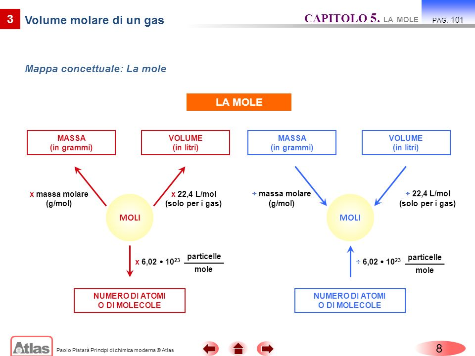 CAPITOLO 5. LA MOLE 3 Volume molare di un gas 8