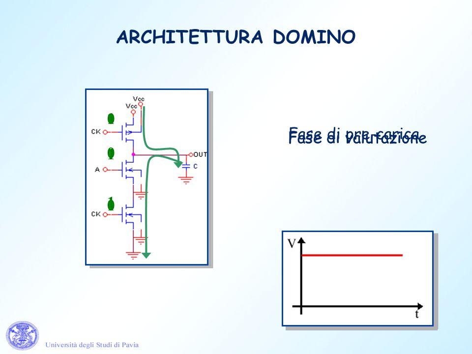 ARCHITETTURA DOMINO 1 Fase di valutazione 1 Fase di valutazione