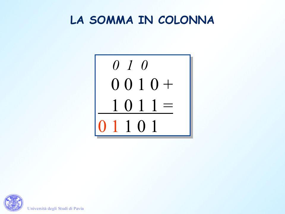 LA SOMMA IN COLONNA 0 1 0. 0 0 1 0 + 1 0 1 1 = 0 1 1 0 1. 0 1 0. 0 0 1 0 + 1 0 1 1 = 1 0 1.