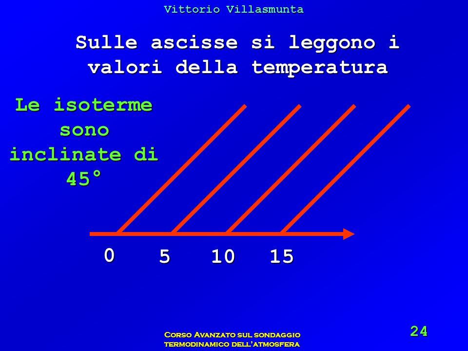 Sulle ascisse si leggono i valori della temperatura