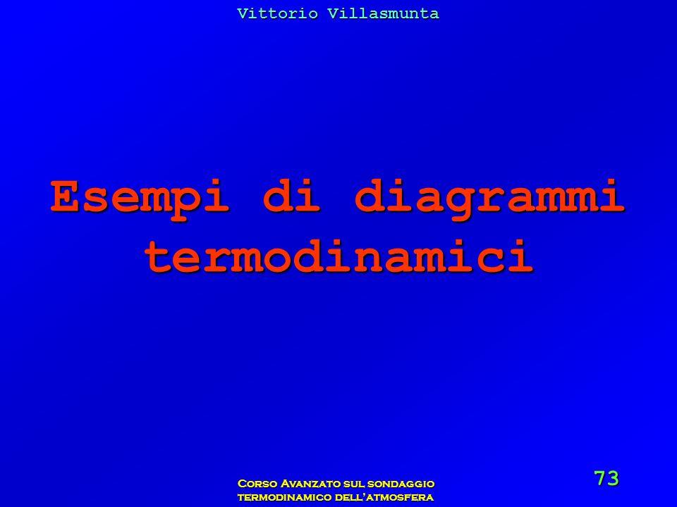 Esempi di diagrammi termodinamici