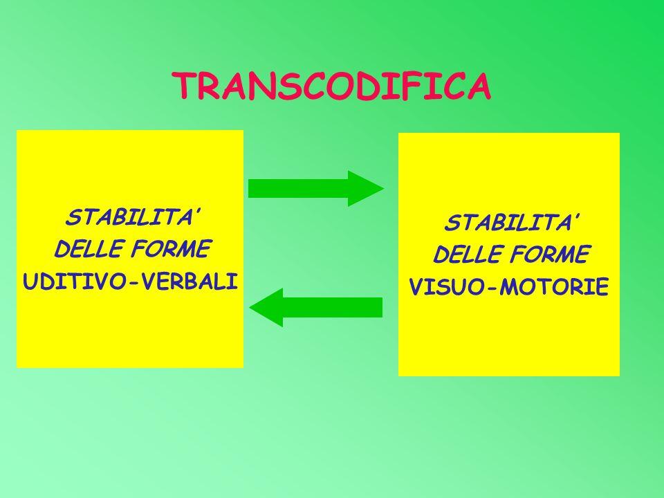 TRANSCODIFICA STABILITA' STABILITA' DELLE FORME DELLE FORME