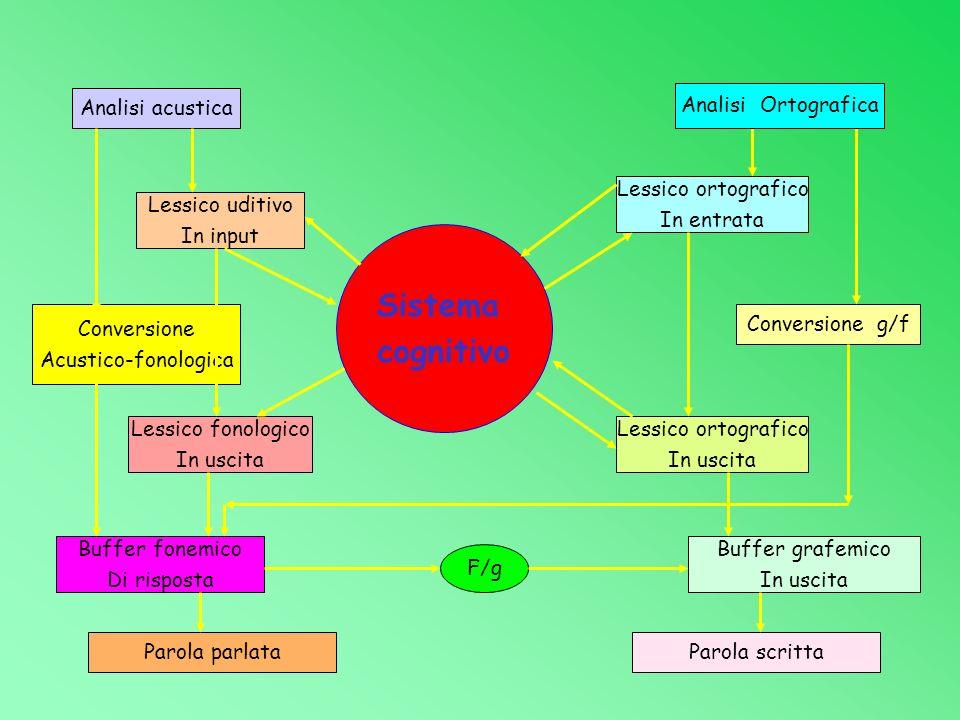 Sistema cognitivo Analisi acustica Analisi Ortografica