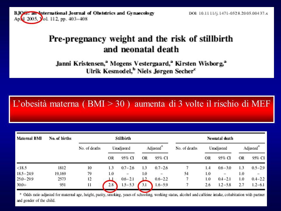 L'obesità materna ( BMI > 30 ) aumenta di 3 volte il rischio di MEF
