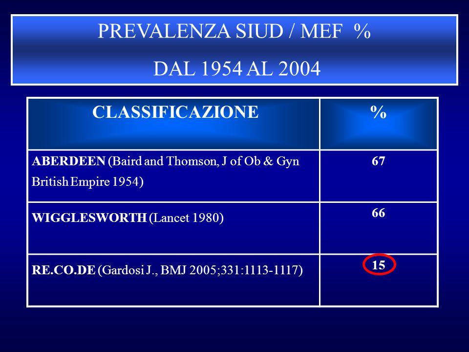 PREVALENZA SIUD / MEF % DAL 1954 AL 2004 CLASSIFICAZIONE %