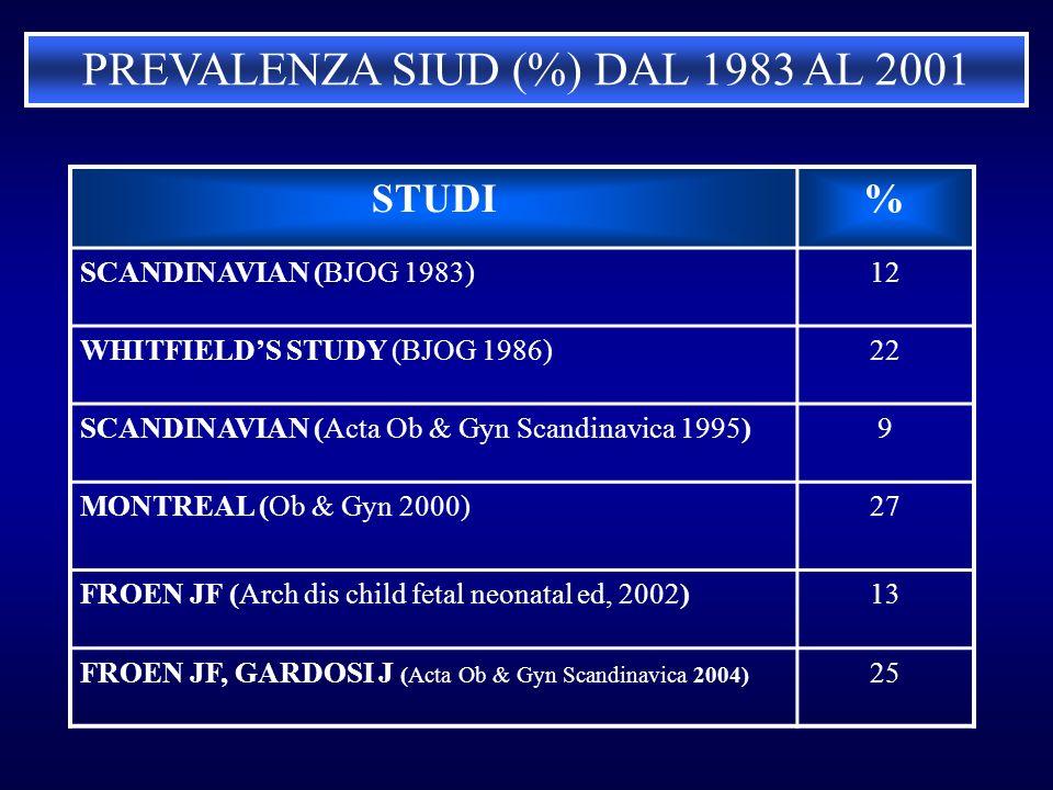 PREVALENZA SIUD (%) DAL 1983 AL 2001