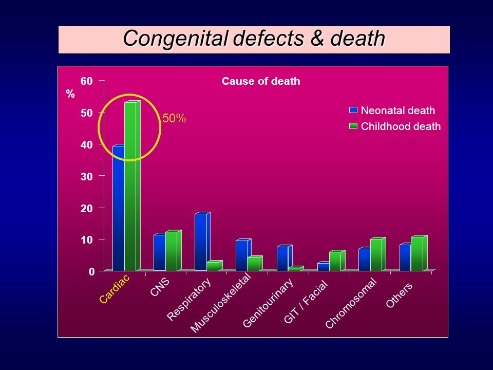 Congenital defects & death
