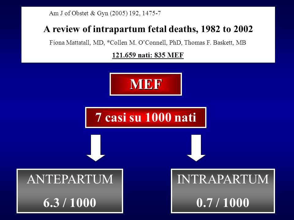A review of intrapartum fetal deaths, 1982 to 2002