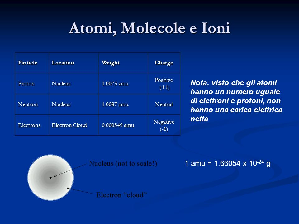 Atomi, Molecole e Ioni Particle. Location. Weight. Charge. Proton. Nucleus. 1.0073 amu. Positive.