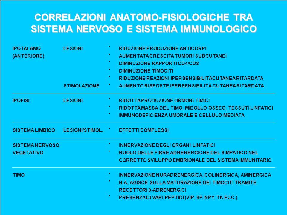 CORRELAZIONI ANATOMO-FISIOLOGICHE TRA SISTEMA NERVOSO E SISTEMA IMMUNOLOGICO