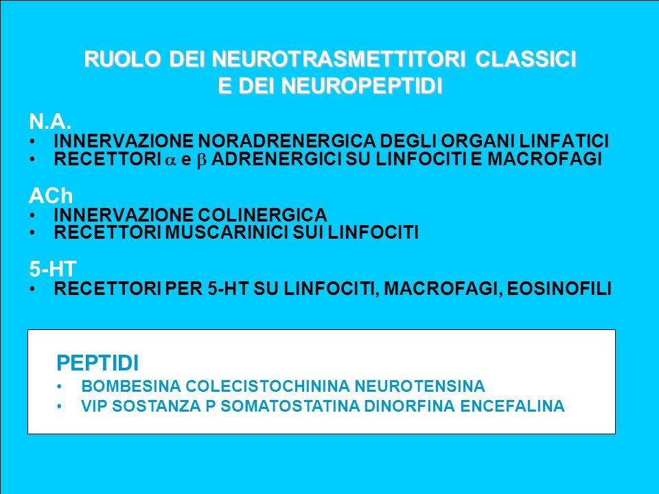 RUOLO DEI NEUROTRASMETTITORI CLASSICI E DEI NEUROPEPTIDI