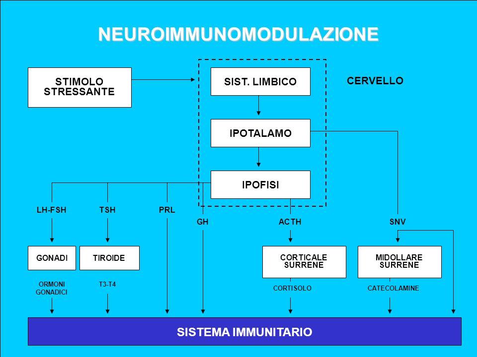 NEUROIMMUNOMODULAZIONE