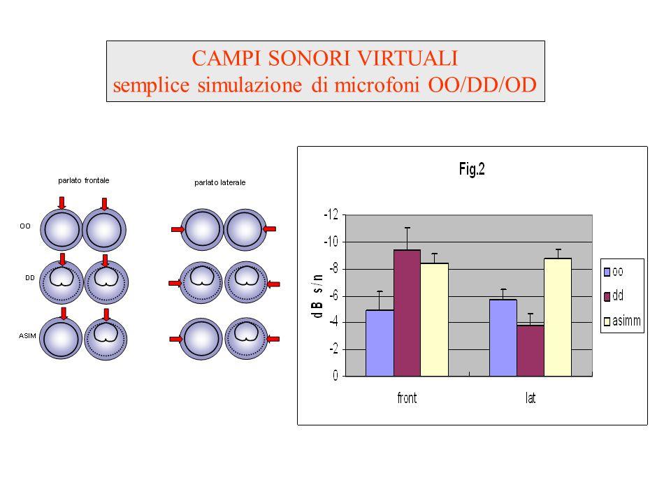 semplice simulazione di microfoni OO/DD/OD
