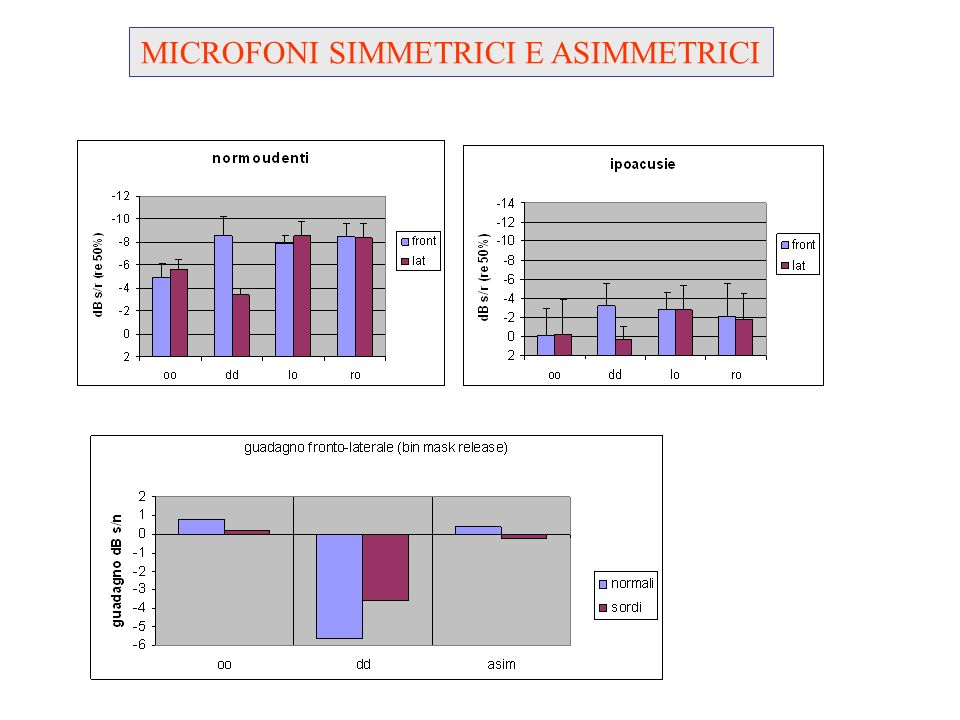 MICROFONI SIMMETRICI E ASIMMETRICI