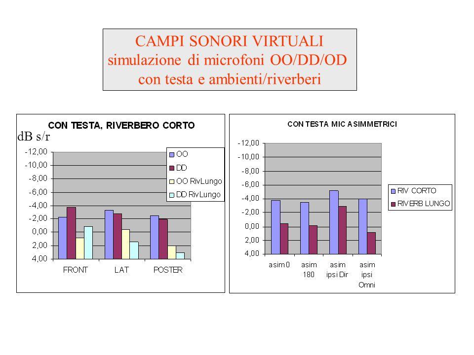 simulazione di microfoni OO/DD/OD con testa e ambienti/riverberi