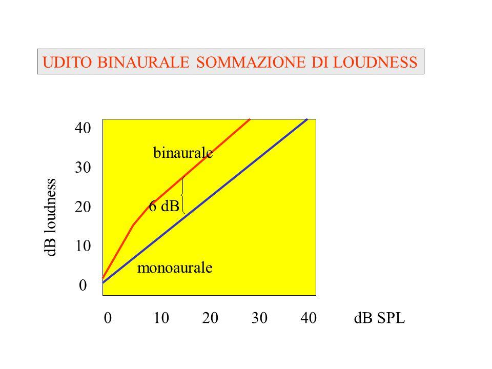 UDITO BINAURALE SOMMAZIONE DI LOUDNESS