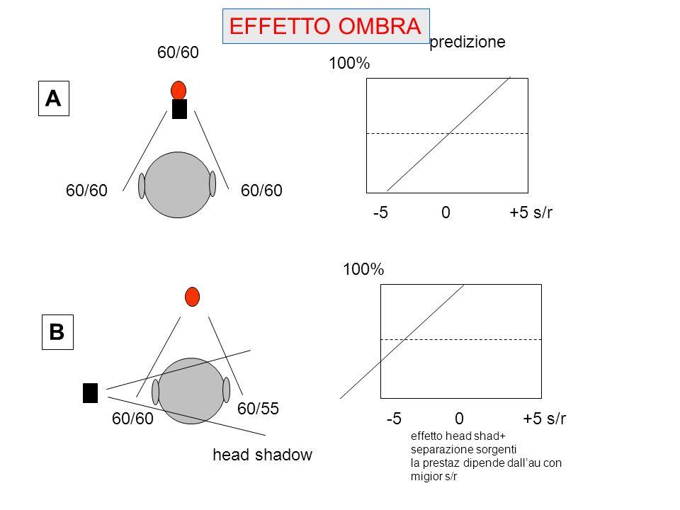 EFFETTO OMBRA A B predizione 60/60 100% 60/60 60/60 -5 0 +5 s/r 100%
