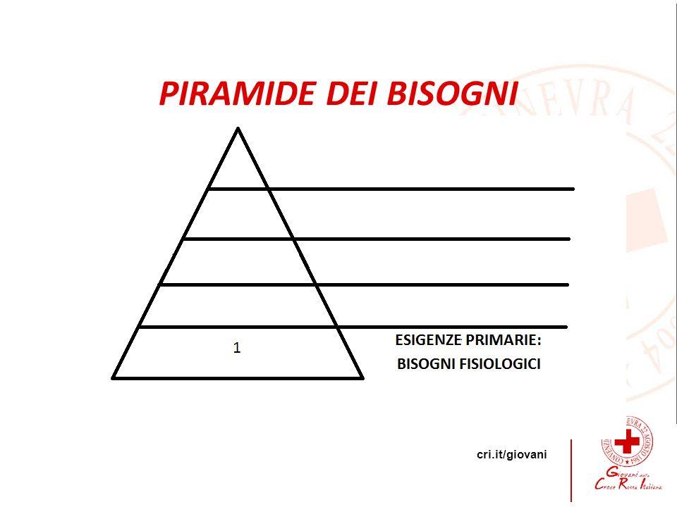 PIRAMIDE DEI BISOGNI D Piramide di Maslow (1954) -Respiro