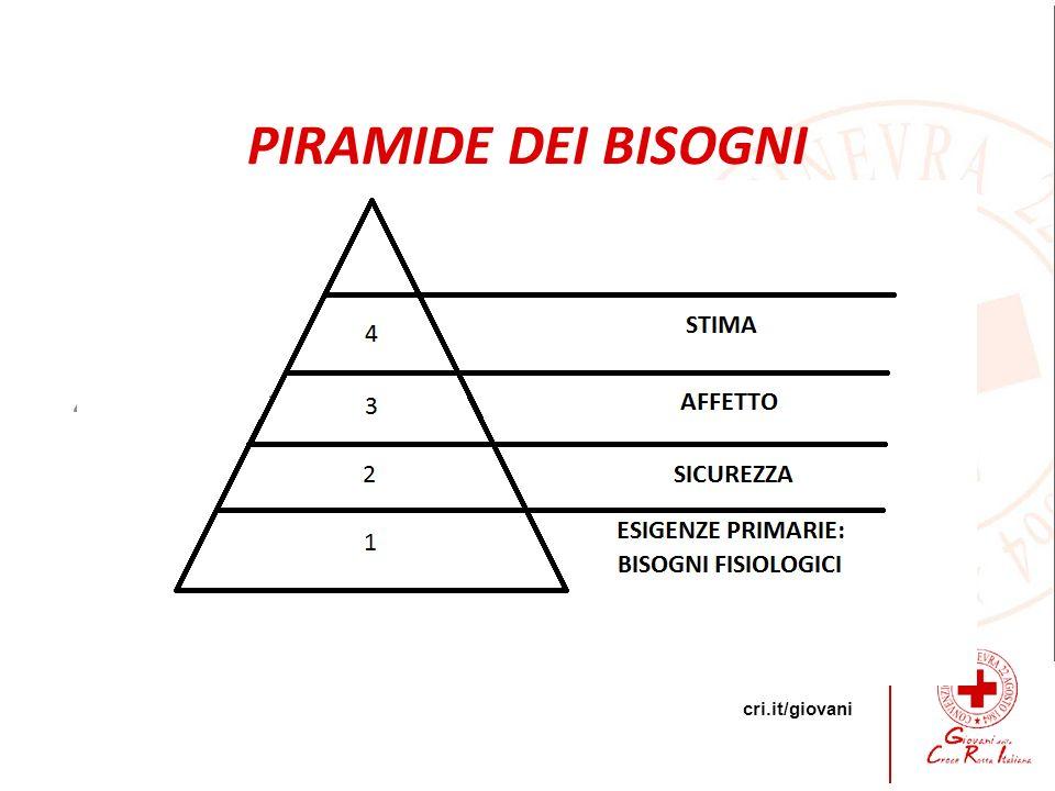 PIRAMIDE DEI BISOGNI 4 -Autostima -Autocontrollo -Rispetto Reciproco 6