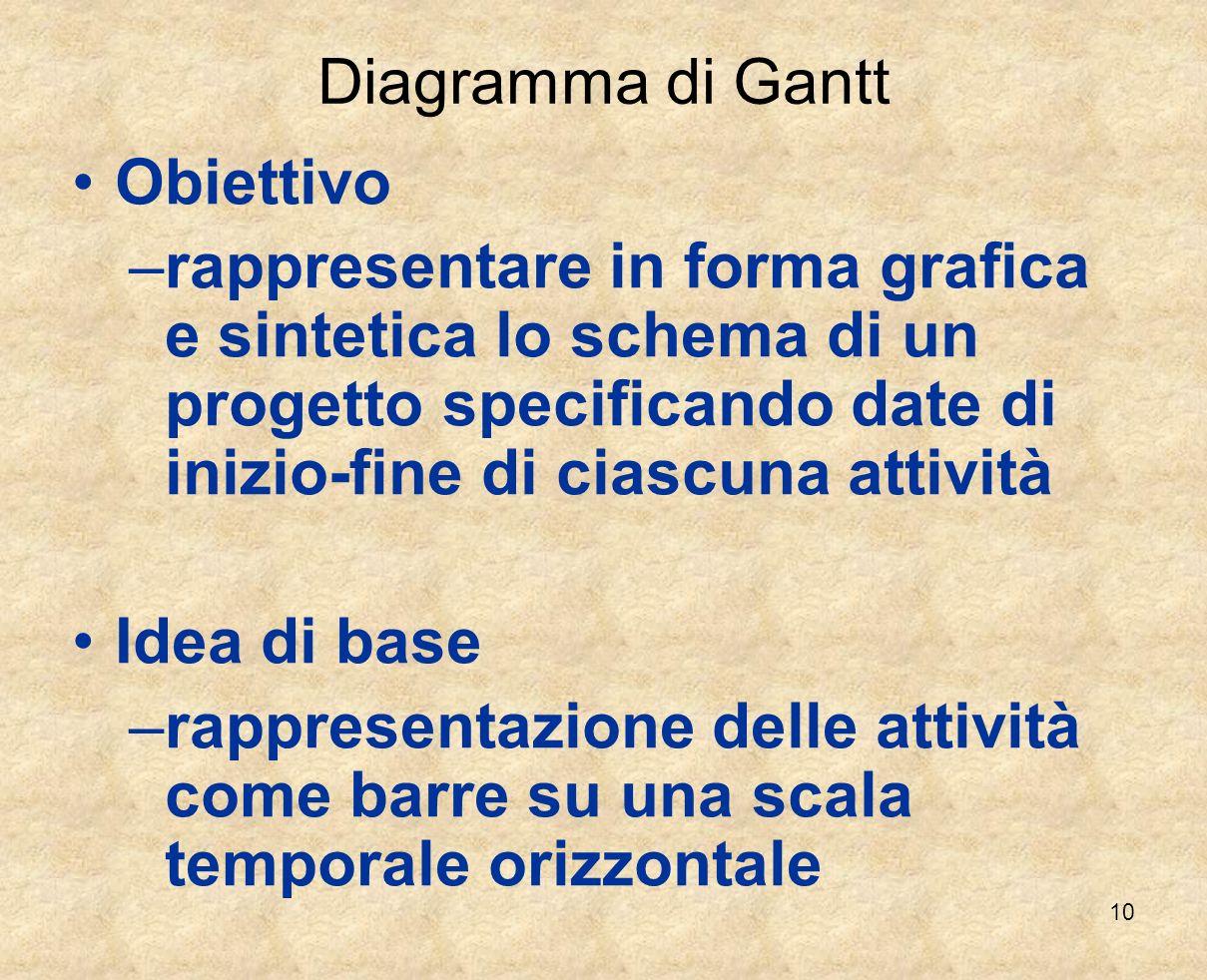 Diagramma di Gantt Obiettivo.