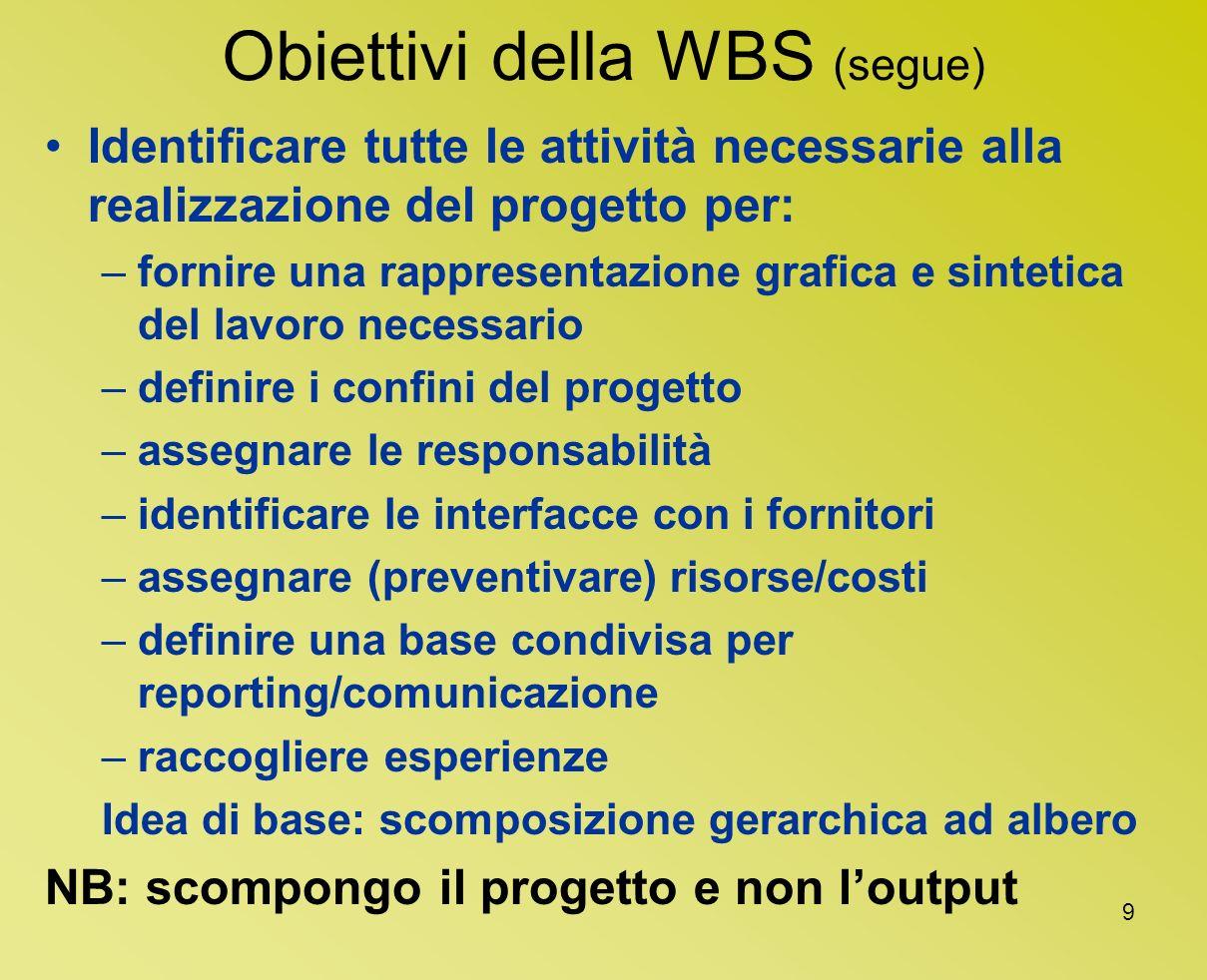 Obiettivi della WBS (segue)