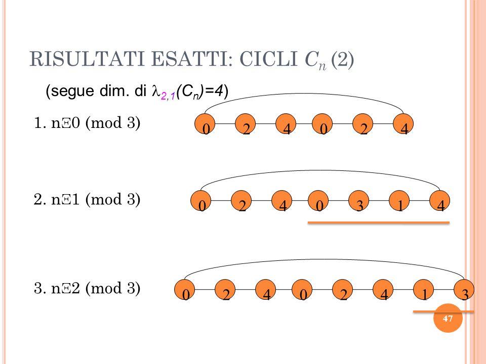 RISULTATI ESATTI: CICLI Cn (2)